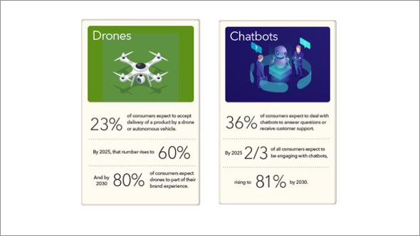 Experience 2030 Drones and Chatbots