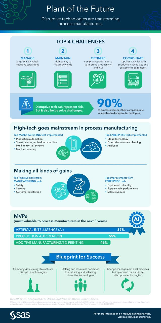Visual Analytics in the cloud infographic