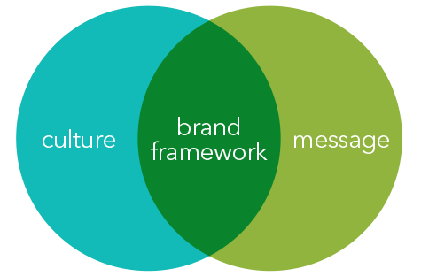 Our brand framework comprises our culture and messaging