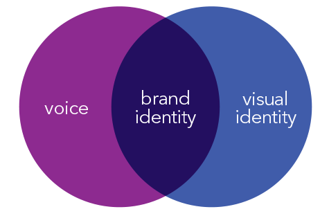 Brand identity comprises both voice and visual identity